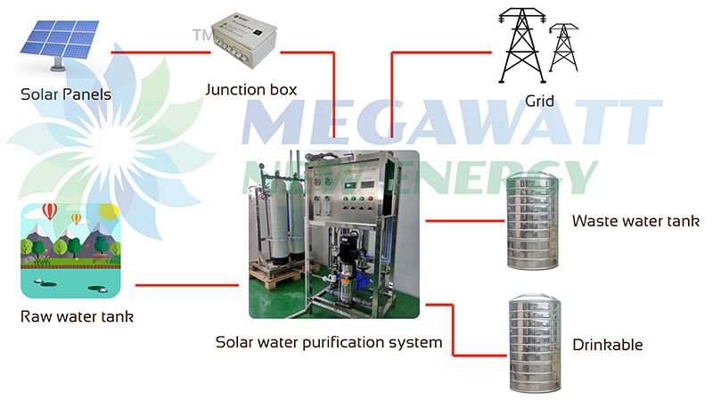 Solar Powered Water Purification Diagram