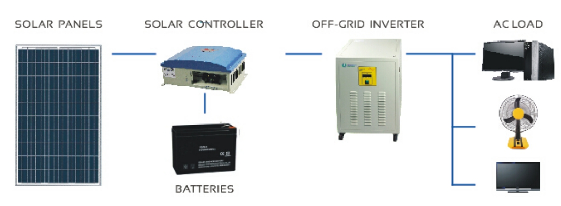 Structure of Solar Off-Grid System