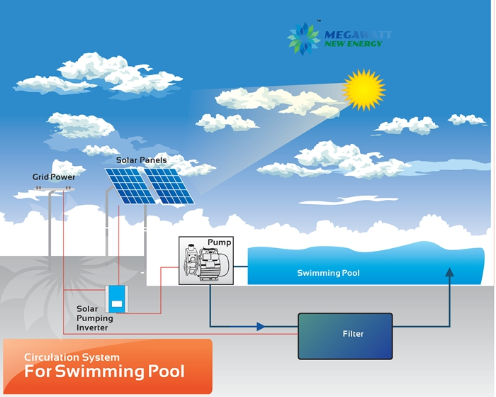 Swimming Pool Co2 Systems : Solar swimming pool pump system design powered