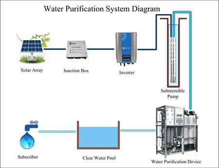 Solar Powered Water Treatment System Design Solar