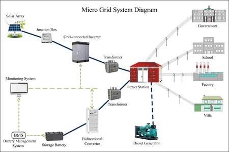 Micro Grid Solar Powered System Design Solar Powered
